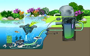 Оборудование для пруда и водоема
